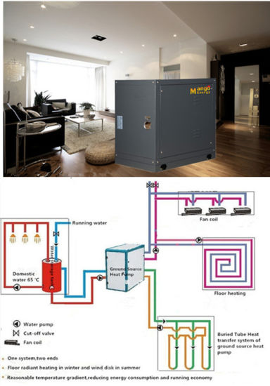 Heating and Cooling System Geothermal Source Heat Pump (Double-pipe heat exchanger)