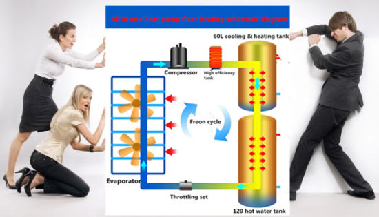 OEM Energy Saving All in One Air Source Heat Pump Heating&Cooling&Hot Water